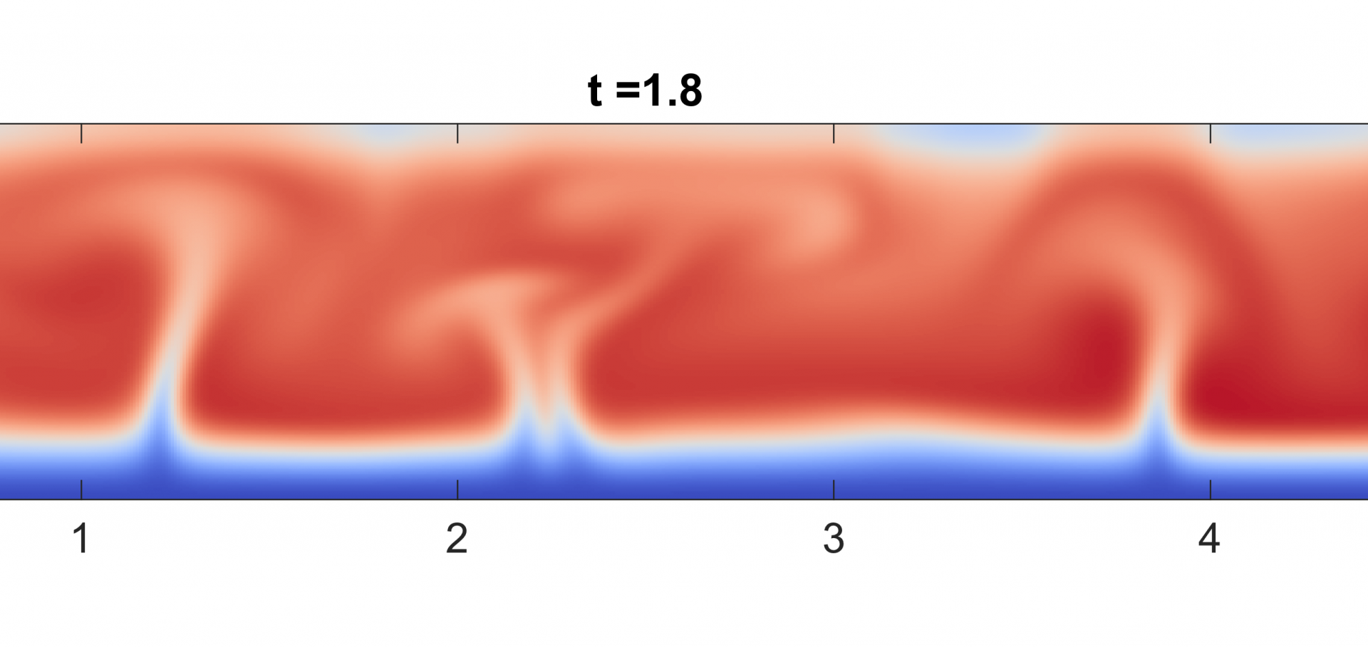 Simulation of convection in a melt pond.